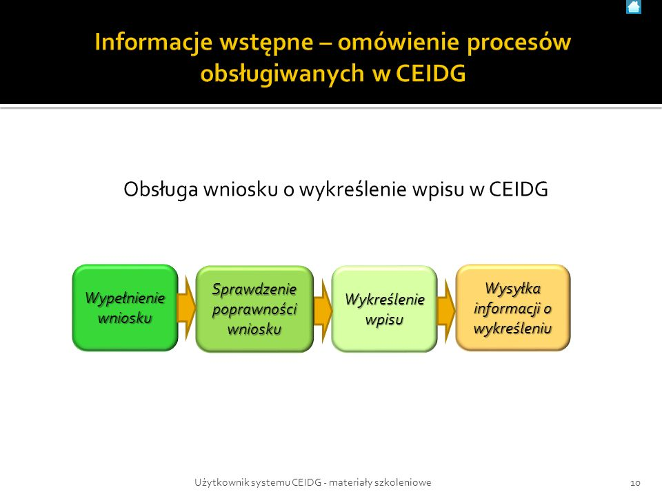 Obsługa wniosku o wykreślenie wpisu w CEIDG Wykreślenie wpisu Wysyłka informacji o wykreśleniu 10Użytkownik systemu CEIDG - materiały szkoleniowe Wypełnienie wniosku Sprawdzenie poprawności wniosku