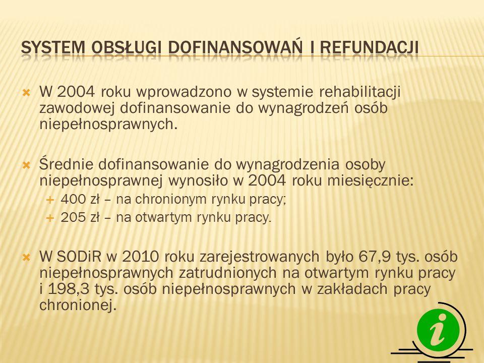  W 2004 roku wprowadzono w systemie rehabilitacji zawodowej dofinansowanie do wynagrodzeń osób niepełnosprawnych.