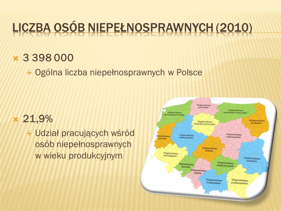  Osoby niepełnosprawne (70% kwot):  stopień znaczny - 1.607,76 zł (851,76 zł w 2008 r.);  stopień umiarkowany – 1.027,18 zł (720,72 zł);  stopień lekki – 401,94 zł (327,60 zł).