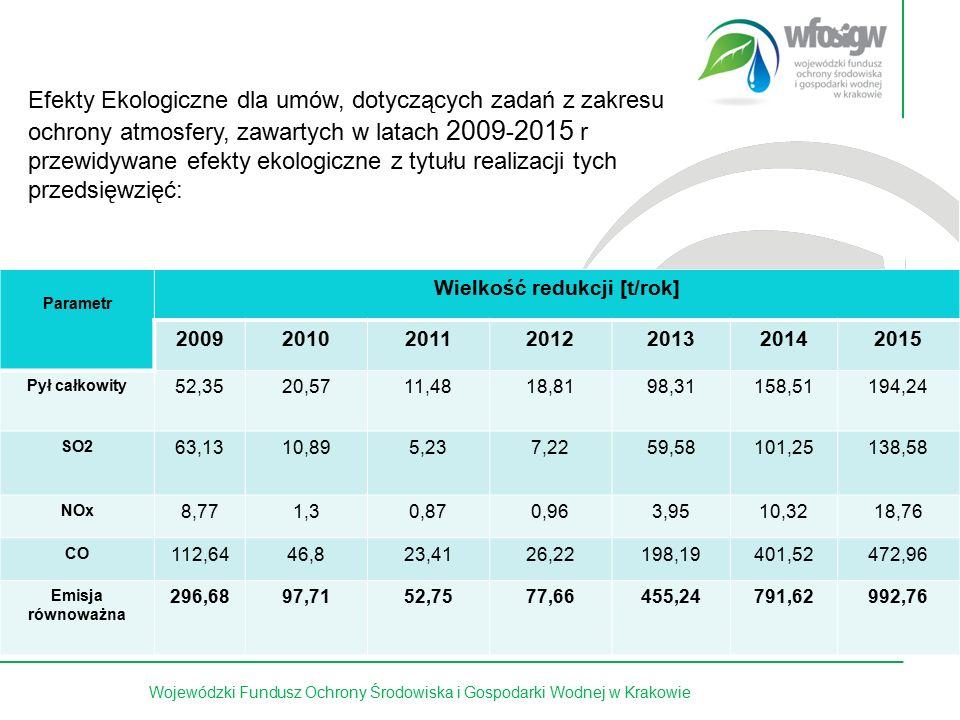 10 z 15Wojewódzki Fundusz Ochrony Środowiska i Gospodarki Wodnej w Krakowie Efekty Ekologiczne dla umów, dotyczących zadań z zakresu ochrony atmosfery
