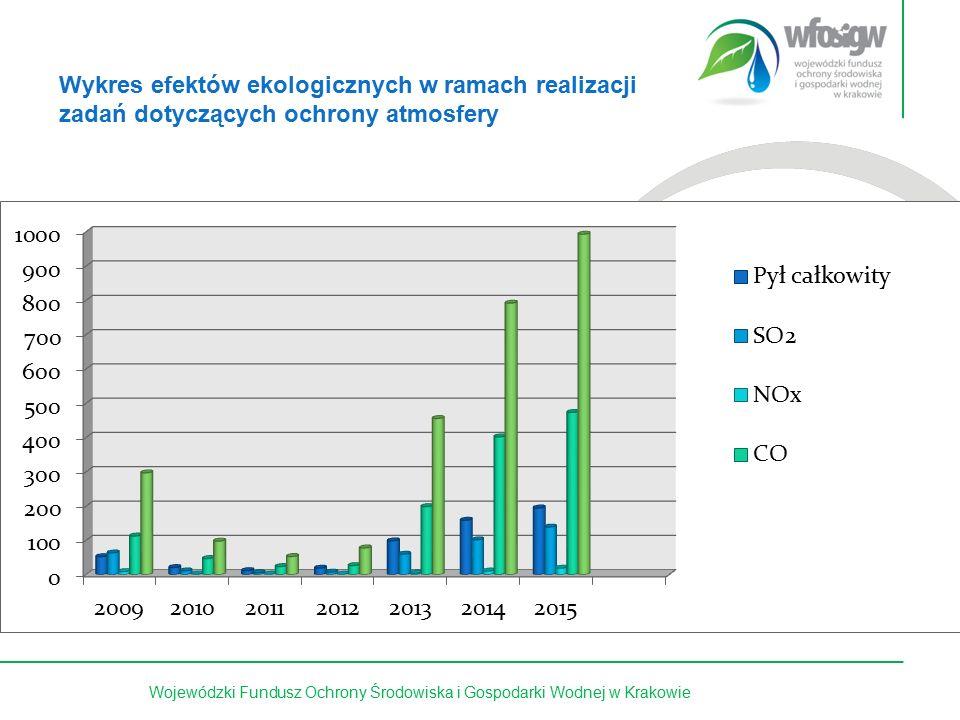 11 z 15Wojewódzki Fundusz Ochrony Środowiska i Gospodarki Wodnej w Krakowie Wykres efektów ekologicznych w ramach realizacji zadań dotyczących ochrony atmosfery