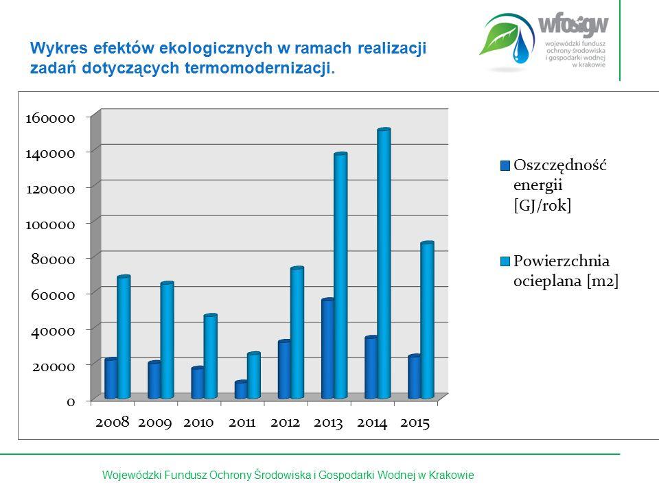 13 z 15Wojewódzki Fundusz Ochrony Środowiska i Gospodarki Wodnej w Krakowie Wykres efektów ekologicznych w ramach realizacji zadań dotyczących termomo