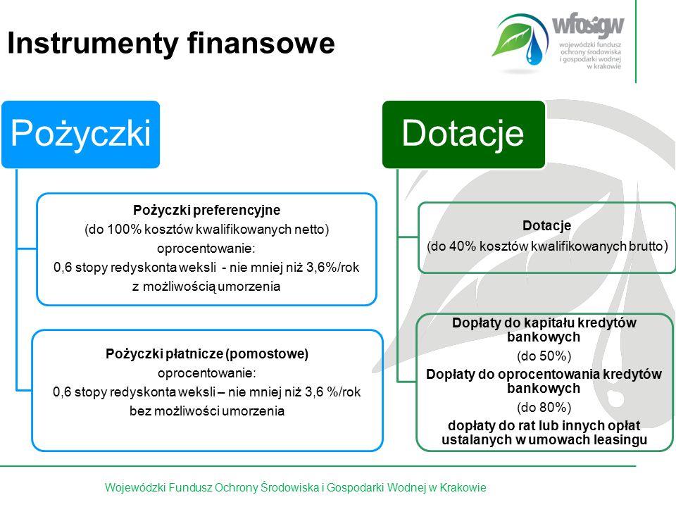 5 z 15 Pożyczki Pożyczki preferencyjne (do 100% kosztów kwalifikowanych netto) oprocentowanie: 0,6 stopy redyskonta weksli - nie mniej niż 3,6%/rok z