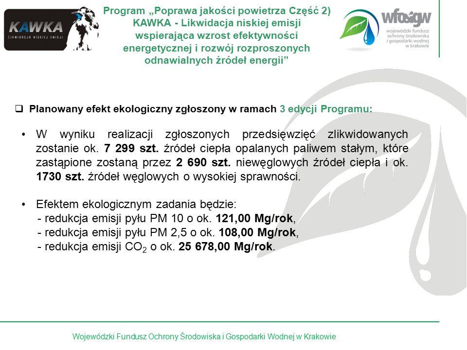 10 z 15Wojewódzki Fundusz Ochrony Środowiska i Gospodarki Wodnej w Krakowie Efekty Ekologiczne dla umów, dotyczących zadań z zakresu ochrony atmosfery, zawartych w latach 2009 - 2015 r przewidywane efekty ekologiczne z tytułu realizacji tych przedsięwzięć: Parametr Wielkość redukcji [t/rok] 2009201020112012201320142015 Pył całkowity 52,3520,5711,4818,8198,31158,51194,24 SO2 63,1310,895,237,2259,58101,25138,58 NOx 8,771,30,870,963,9510,3218,76 CO 112,6446,823,4126,22198,19401,52472,96 Emisja równoważna 296,6897,7152,7577,66455,24791,62992,76