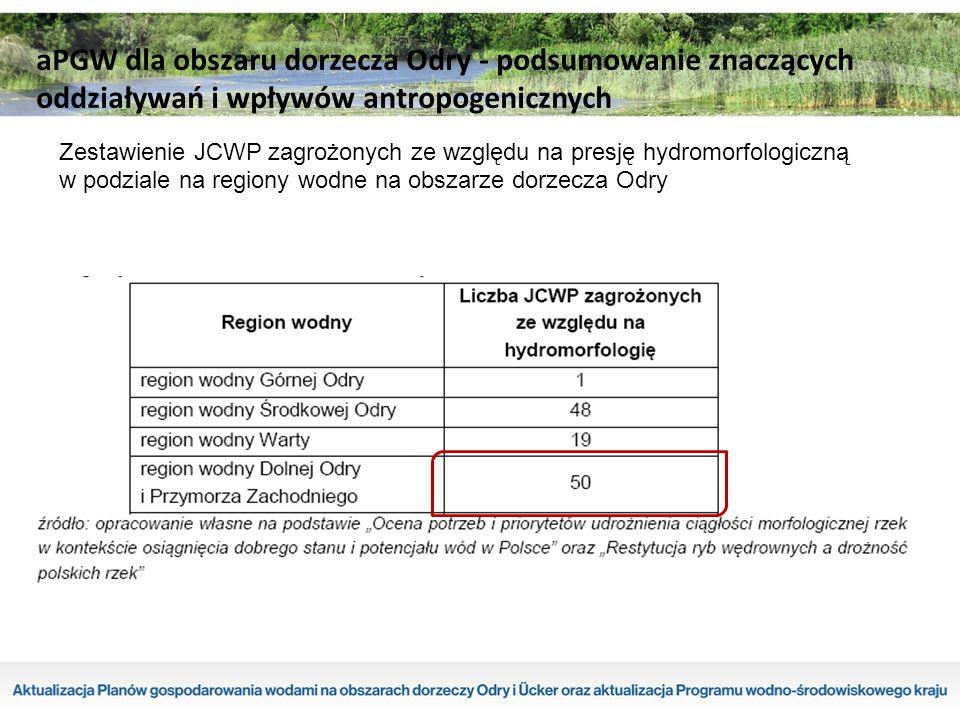 Zestawienie JCWP zagrożonych ze względu na presję hydromorfologiczną w podziale na regiony wodne na obszarze dorzecza Odry aPGW dla obszaru dorzecza Odry - podsumowanie znaczących oddziaływań i wpływów antropogenicznych
