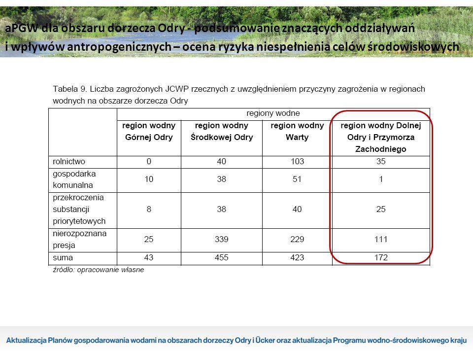 aPGW dla obszaru dorzecza Odry - podsumowanie znaczących oddziaływań i wpływów antropogenicznych – ocena ryzyka niespełnienia celów środowiskowych