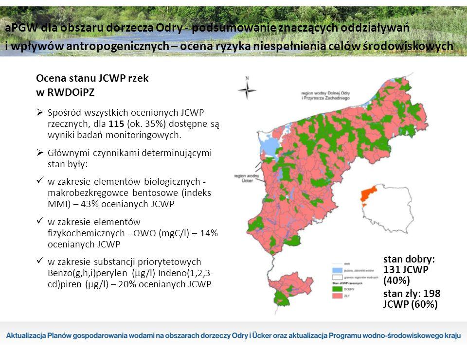 Ocena stanu JCWP rzek w RWDOiPZ stan dobry: 131 JCWP (40%) stan zły: 198 JCWP (60%)  Spośród wszystkich ocenionych JCWP rzecznych, dla 115 (ok.
