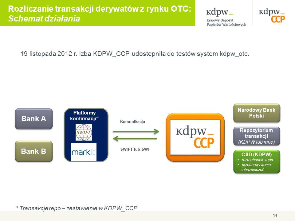 14 Rozliczanie transakcji derywatów z rynku OTC: Schemat działania * Transakcje repo – zestawienie w KDPW_CCP Bank A Bank B Repozytorium transakcji (KDPW lub inne) Narodowy Bank Polski Platformy konfirmacji*: Komunikacja SWIFT lub SWI CSD (KDPW) rozrachunek repo przechowywanie zabezpieczeń CSD (KDPW) rozrachunek repo przechowywanie zabezpieczeń 19 listopada 2012 r.