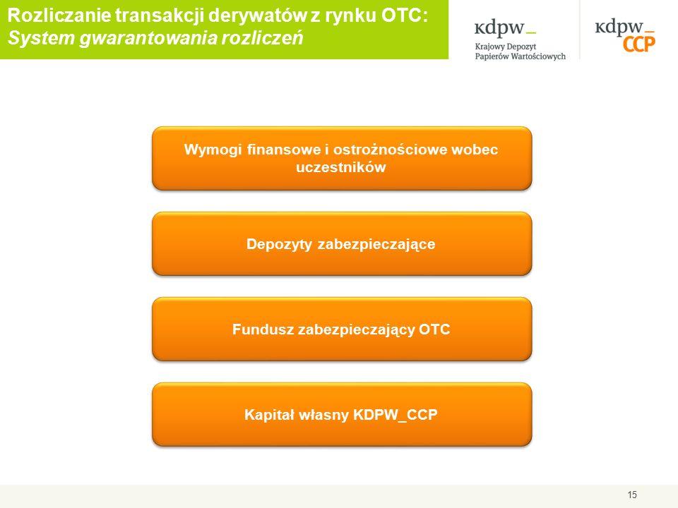 15 Depozyty zabezpieczające Fundusz zabezpieczający OTC Kapitał własny KDPW_CCP Wymogi finansowe i ostrożnościowe wobec uczestników Rozliczanie transakcji derywatów z rynku OTC: System gwarantowania rozliczeń