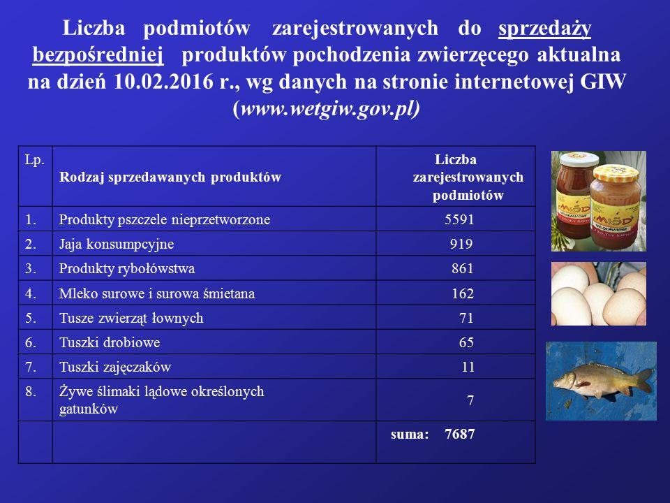 Liczba podmiotów zarejestrowanych do sprzedaży bezpośredniej produktów pochodzenia zwierzęcego aktualna na dzień 10.02.2016 r., wg danych na stronie i
