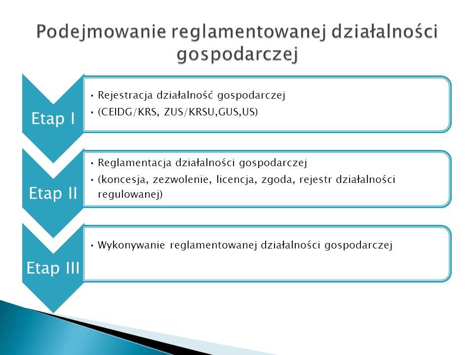Etap I Rejestracja działalność gospodarczej (CEIDG/KRS, ZUS/KRSU,GUS,US) Etap II Reglamentacja działalności gospodarczej (koncesja, zezwolenie, licencja, zgoda, rejestr działalności regulowanej) Etap III Wykonywanie reglamentowanej działalności gospodarczej