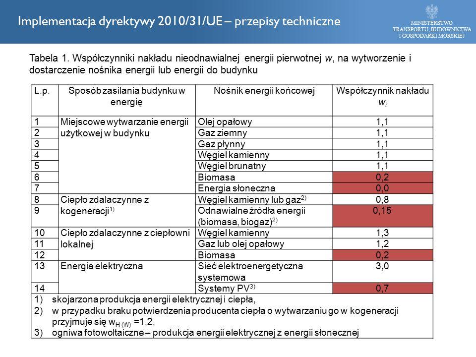 MINISTERSTWO TRANSPORTU, BUDOWNICTWA i GOSPODARKI MORSKIEJ Implementacja dyrektywy 2010/31/UE – przepisy techniczne L.p.Sposób zasilania budynku w energię Nośnik energii końcowejWspółczynnik nakładu w i 1Miejscowe wytwarzanie energii użytkowej w budynku Olej opałowy1,1 2Gaz ziemny1,1 3Gaz płynny1,1 4Węgiel kamienny1,1 5Węgiel brunatny1,1 6Biomasa0,2 7Energia słoneczna0,0 8Ciepło zdalaczynne z kogeneracji 1) Węgiel kamienny lub gaz 2) 0,8 9Odnawialne źródła energii (biomasa, biogaz) 2) 0,15 10Ciepło zdalaczynne z ciepłowni lokalnej Węgiel kamienny1,3 11Gaz lub olej opałowy1,2 12Biomasa0,2 13Energia elektrycznaSieć elektroenergetyczna systemowa 3,0 14Systemy PV 3) 0,7 1)skojarzona produkcja energii elektrycznej i ciepła, 2)w przypadku braku potwierdzenia producenta ciepła o wytwarzaniu go w kogeneracji przyjmuje się w H (W) =1,2, 3)ogniwa fotowoltaiczne – produkcja energii elektrycznej z energii słonecznej Tabela 1.