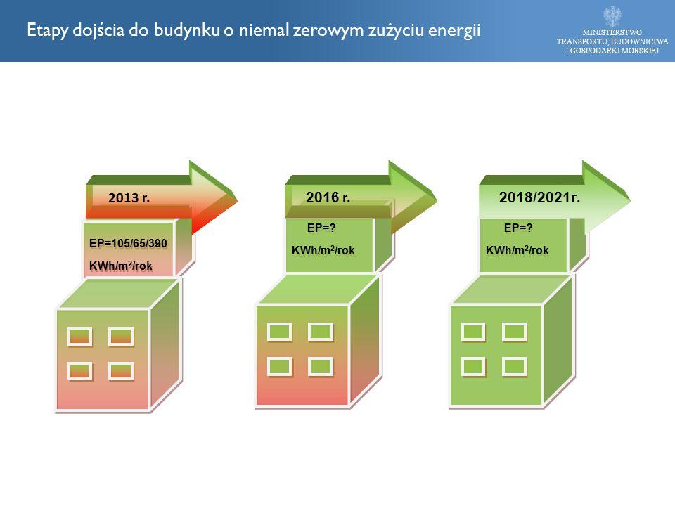 MINISTERSTWO TRANSPORTU, BUDOWNICTWA i GOSPODARKI MORSKIEJ Etapy dojścia do budynku o niemal zerowym zużyciu energii EP=? KWh/m 2 /rok EP=? KWh/m 2 /r