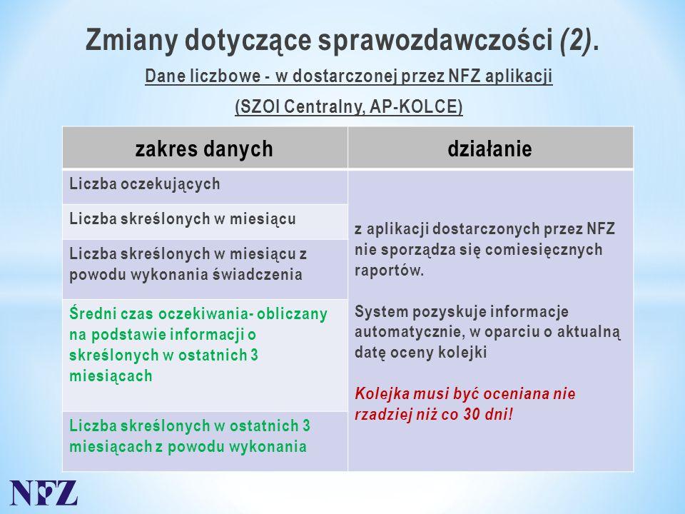 Dane liczbowe - w dostarczonej przez NFZ aplikacji (SZOI Centralny, AP-KOLCE) Zmiany dotyczące sprawozdawczości (2).