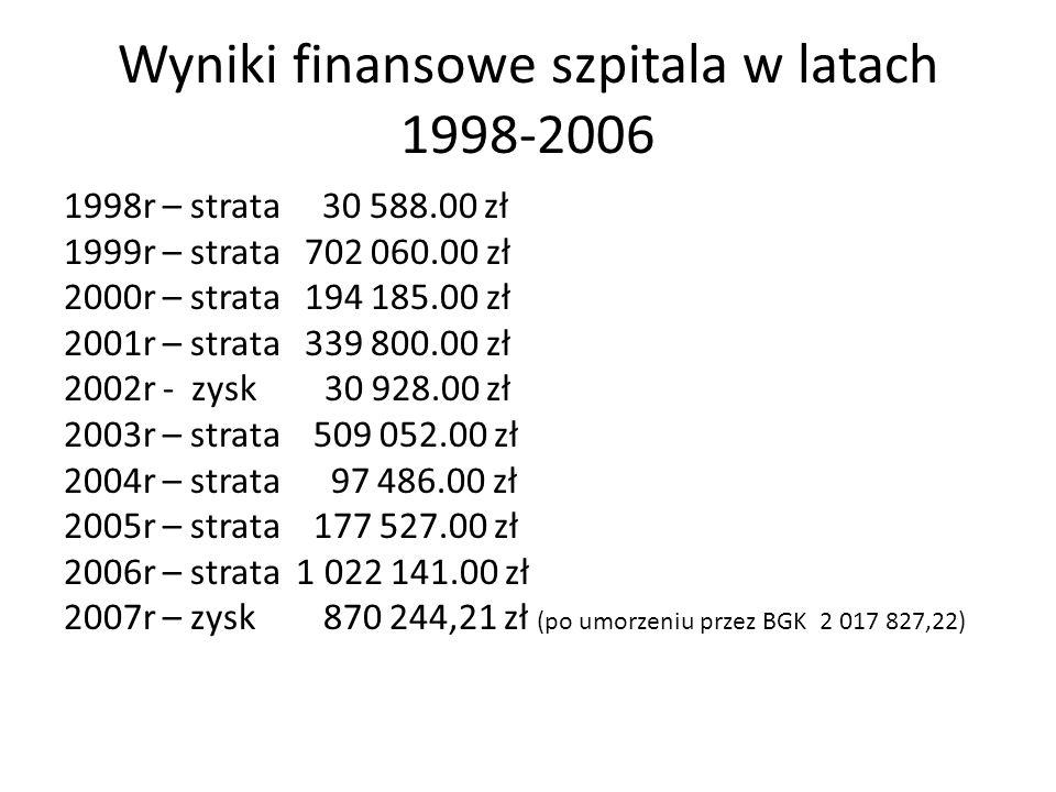 Wyniki finansowe szpitala w latach 1998-2006 1998r – strata 30 588.00 zł 1999r – strata 702 060.00 zł 2000r – strata 194 185.00 zł 2001r – strata 339