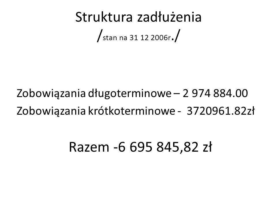 Struktura zadłużenia / stan na 31 12 2006r./ Zobowiązania długoterminowe – 2 974 884.00 Zobowiązania krótkoterminowe - 3720961.82zł Razem -6 695 845,8