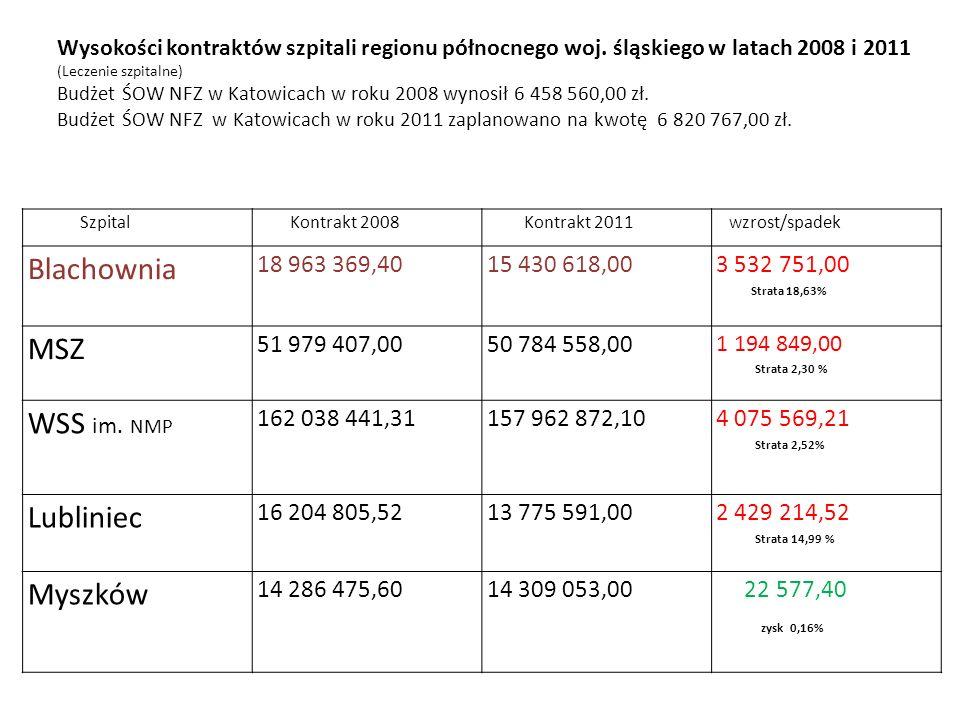 Szpital Kontrakt 2008 Kontrakt 2011 W zrost/spadek Blachownia 18 963 369,4015 430 618,00 3 532 751,00 Strata 18,63% MSZ 51 979 407,0050 784 558,00 1 194 849,00 Strata 2,30 % WSS im.