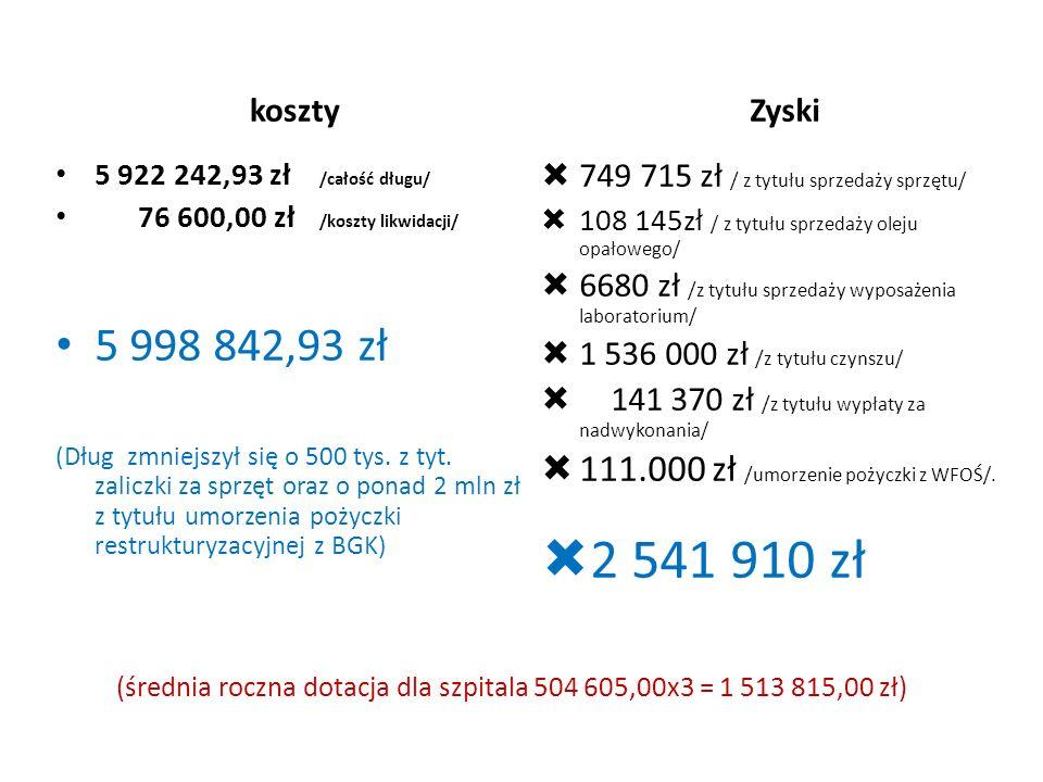 (średnia roczna dotacja dla szpitala 504 605,00x3 = 1 513 815,00 zł) koszty Zyski 5 922 242,93 zł /całość długu/ 76 600,00 zł /koszty likwidacji/ 5 998 842,93 zł (Dług zmniejszył się o 500 tys.