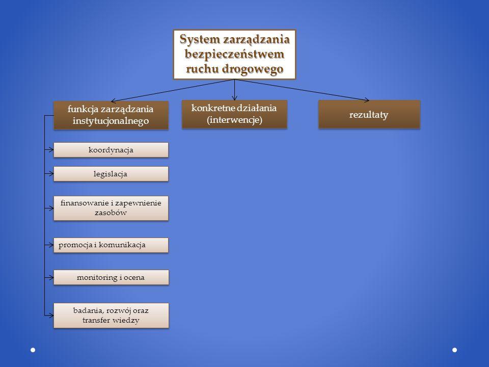 System zarządzania bezpieczeństwem ruchu drogowego funkcja zarządzania instytucjonalnego konkretne działania (interwencje) rezultaty koordynacja legislacja finansowanie i zapewnienie zasobów promocja i komunikacja monitoring i ocena badania, rozwój oraz transfer wiedzy