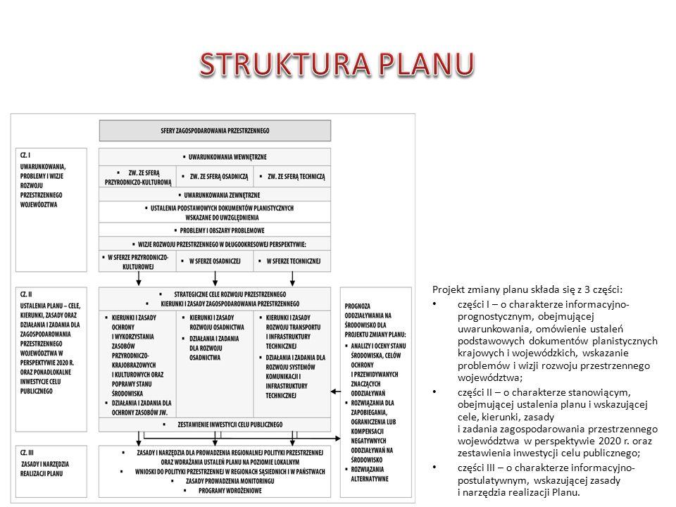 Projekt zmiany planu składa się z 3 części: części I – o charakterze informacyjno- prognostycznym, obejmującej uwarunkowania, omówienie ustaleń podstawowych dokumentów planistycznych krajowych i wojewódzkich, wskazanie problemów i wizji rozwoju przestrzennego województwa; części II – o charakterze stanowiącym, obejmującej ustalenia planu i wskazującej cele, kierunki, zasady i zadania zagospodarowania przestrzennego województwa w perspektywie 2020 r.
