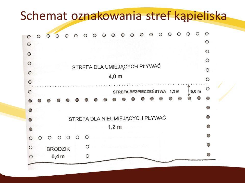 Schemat oznakowania stref kąpieliska