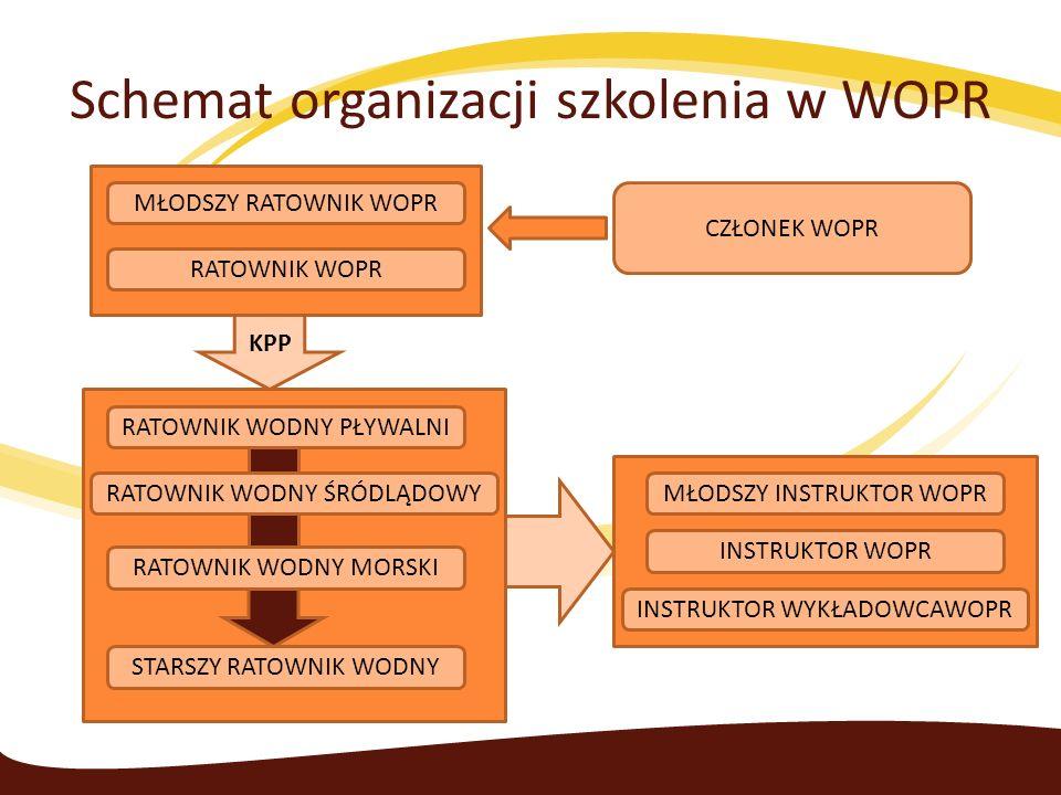 Schemat organizacji szkolenia w WOPR MŁODSZY RATOWNIK WOPR RATOWNIK WOPR CZŁONEK WOPR RATOWNIK WODNY PŁYWALNI RATOWNIK WODNY ŚRÓDLĄDOWY RATOWNIK WODNY MORSKI STARSZY RATOWNIK WODNY MŁODSZY INSTRUKTOR WOPR INSTRUKTOR WOPR INSTRUKTOR WYKŁADOWCAWOPR KPP