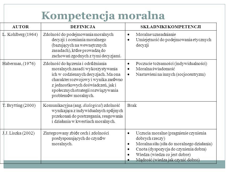Kompetencja moralna AUTORDEFINICJASKŁADNIKI KOMPETENCJI L.