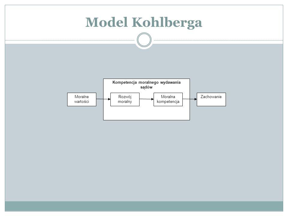 Model Kohlberga Kompetencja moralnego wydawania sądów Moralne wartości Rozwój moralny Moralna kompetencja Zachowanie