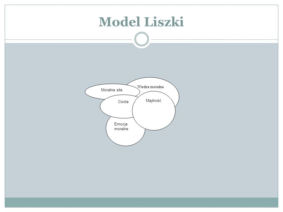 Wiedza moralna Model Liszki Emocje moralne Moralna siła Cnota Mądrość