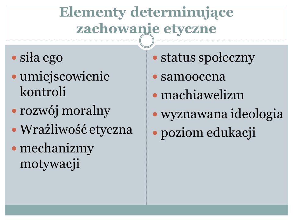 Elementy determinujące zachowanie etyczne siła ego umiejscowienie kontroli rozwój moralny Wrażliwość etyczna mechanizmy motywacji status społeczny samoocena machiawelizm wyznawana ideologia poziom edukacji
