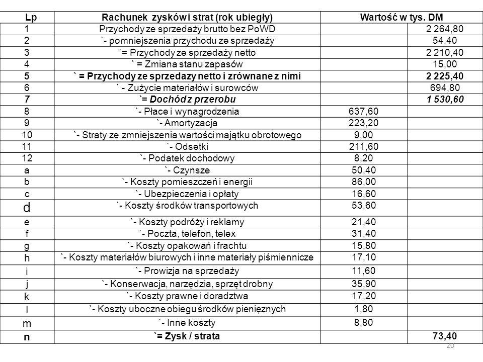 LpRachunek zysków i strat (rok ubiegły)Wartość w tys.