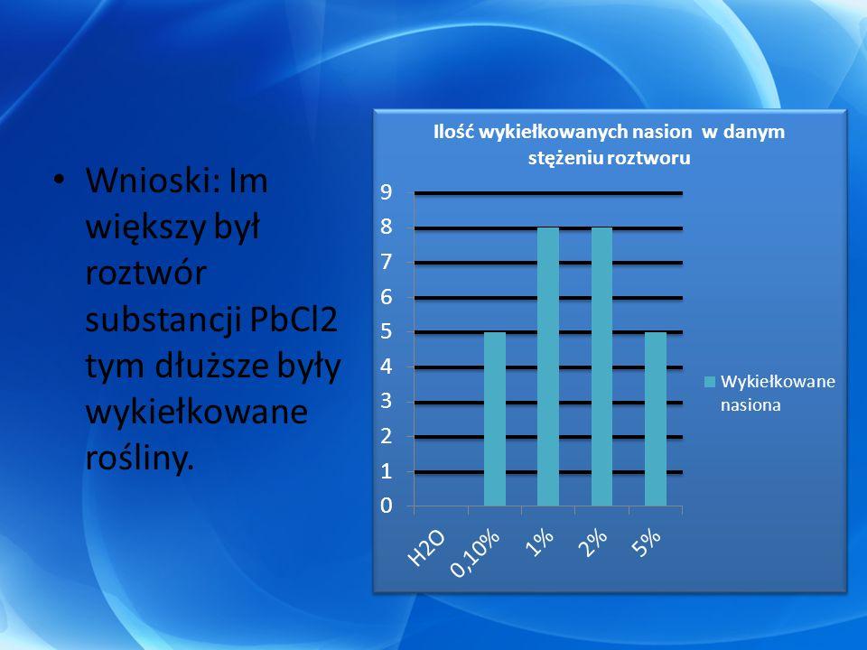 Wnioski: Im większy był roztwór substancji PbCl2 tym dłuższe były wykiełkowane rośliny.