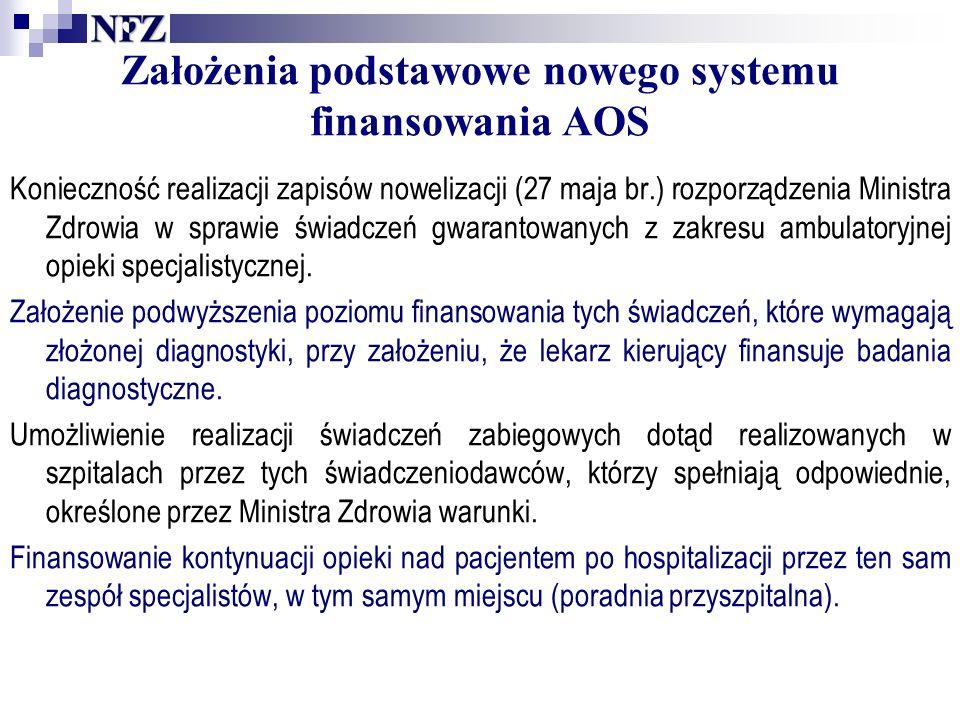 Założenia podstawowe nowego systemu finansowania AOS Konieczność realizacji zapisów nowelizacji (27 maja br.) rozporządzenia Ministra Zdrowia w sprawie świadczeń gwarantowanych z zakresu ambulatoryjnej opieki specjalistycznej.