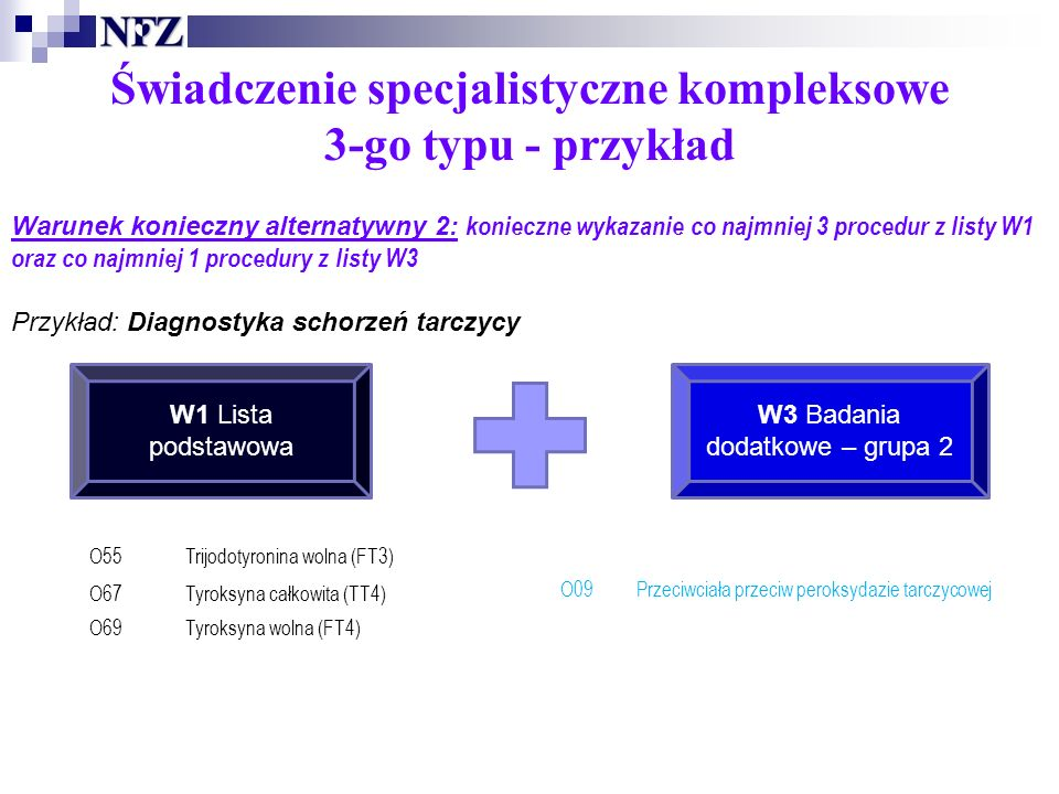 Świadczenie specjalistyczne kompleksowe 3-go typu - przykład Warunek konieczny alternatywny 2: konieczne wykazanie co najmniej 3 procedur z listy W1 oraz co najmniej 1 procedury z listy W3 Przykład: Diagnostyka schorzeń tarczycy W1 Lista podstawowa W3 Badania dodatkowe – grupa 2 O55Trijodotyronina wolna (FT3) O67Tyroksyna całkowita (TT4) O69Tyroksyna wolna (FT4) O09Przeciwciała przeciw peroksydazie tarczycowej