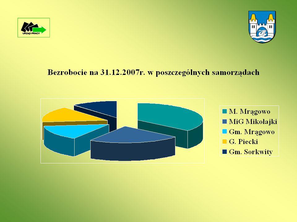 Usługi i instrumenty rynku pracy 1.Pośrednictwo pracy (w tym EURES).