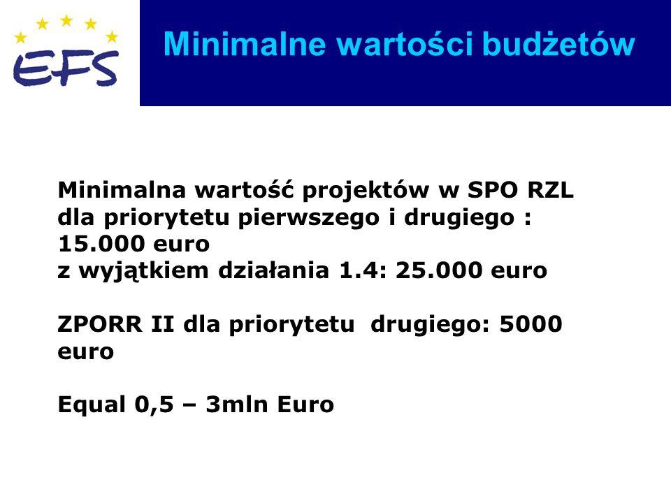 Minimalne wartości budżetów Minimalna wartość projektów w SPO RZL dla priorytetu pierwszego i drugiego : 15.000 euro z wyjątkiem działania 1.4: 25.000 euro ZPORR II dla priorytetu drugiego: 5000 euro Equal 0,5 – 3mln Euro