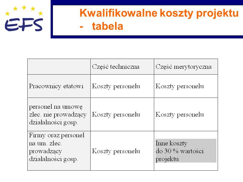 Kwalifikowalne koszty projektu - tabela
