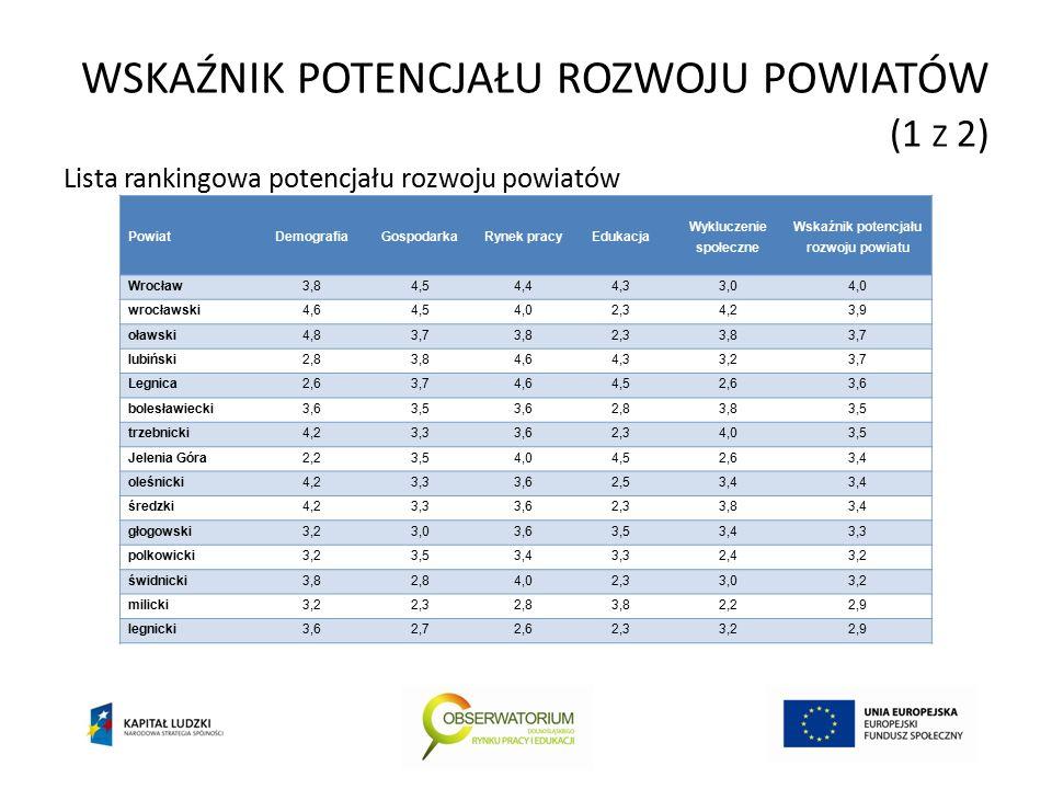 WSKAŹNIK POTENCJAŁU ROZWOJU POWIATÓW (1 Z 2) Lista rankingowa potencjału rozwoju powiatów PowiatDemografiaGospodarkaRynek pracyEdukacja Wykluczenie społeczne Wskaźnik potencjału rozwoju powiatu Wrocław3,84,54,44,33,04,0 wrocławski4,64,54,02,34,23,9 oławski4,83,73,82,33,83,7 lubiński2,83,84,64,33,23,7 Legnica2,63,74,64,52,63,6 bolesławiecki3,63,53,62,83,83,5 trzebnicki4,23,33,62,34,03,5 Jelenia Góra2,23,54,04,52,63,4 oleśnicki4,23,33,62,53,4 średzki4,23,33,62,33,83,4 głogowski3,23,03,63,53,43,3 polkowicki3,23,53,43,32,43,2 świdnicki3,82,84,02,33,03,2 milicki3,22,32,83,82,22,9 legnicki3,62,72,62,33,22,9