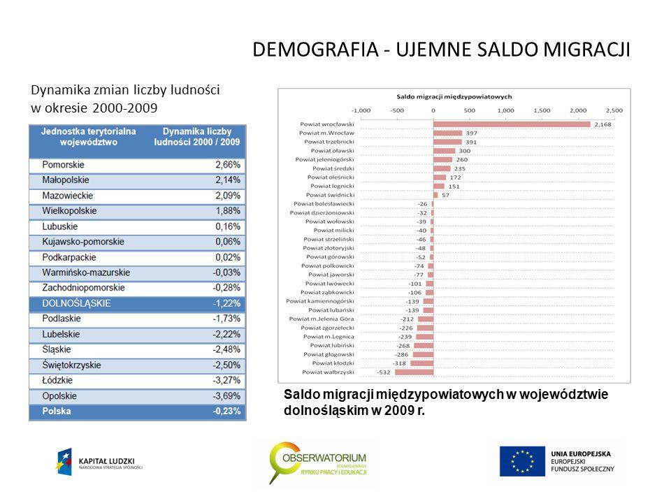 DEMOGRAFIA - UJEMNE SALDO MIGRACJI Dynamika zmian liczby ludności w okresie 2000-2009 Saldo migracji międzypowiatowych w województwie dolnośląskim w 2009 r.