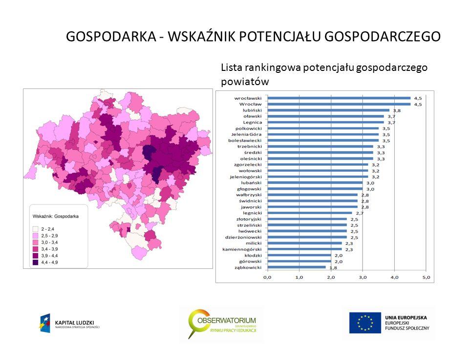 GOSPODARKA - WSKAŹNIK POTENCJAŁU GOSPODARCZEGO Lista rankingowa potencjału gospodarczego powiatów