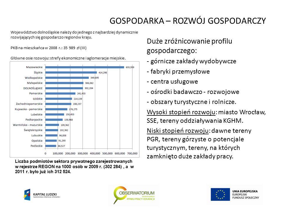 GOSPODARKA – ROZWÓJ GOSPODARCZY Duże zróżnicowanie profilu gospodarczego: - górnicze zakłady wydobywcze - fabryki przemysłowe - centra usługowe - ośrodki badawczo - rozwojowe - obszary turystyczne i rolnicze.