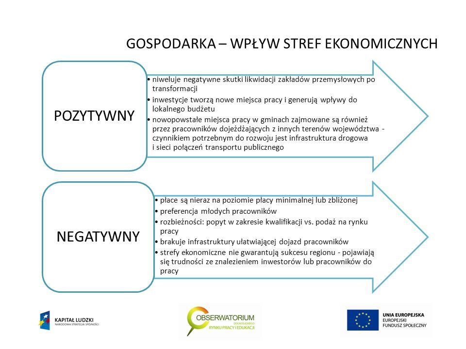 GOSPODARKA – WPŁYW STREF EKONOMICZNYCH niweluje negatywne skutki likwidacji zakładów przemysłowych po transformacji inwestycje tworzą nowe miejsca pracy i generują wpływy do lokalnego budżetu nowopowstałe miejsca pracy w gminach zajmowane są również przez pracowników dojeżdżających z innych terenów województwa - czynnikiem potrzebnym do rozwoju jest infrastruktura drogowa i sieci połączeń transportu publicznego POZYTYWNY płace są nieraz na poziomie płacy minimalnej lub zbliżonej preferencja młodych pracowników rozbieżności: popyt w zakresie kwalifikacji vs.