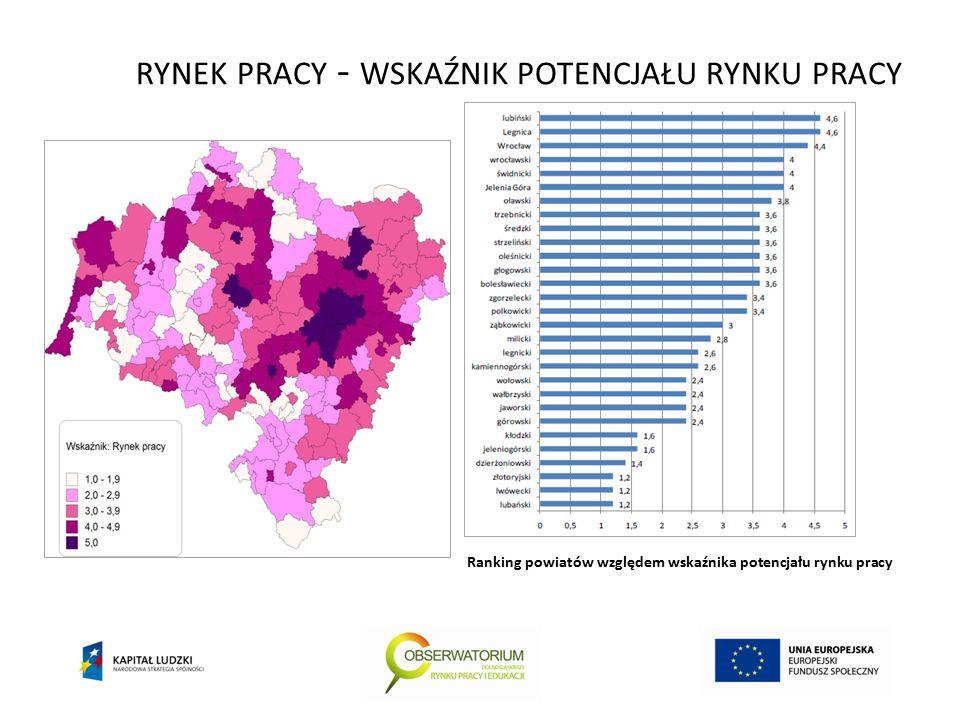 RYNEK PRACY - WSKAŹNIK POTENCJAŁU RYNKU PRACY Ranking powiatów względem wskaźnika potencjału rynku pracy