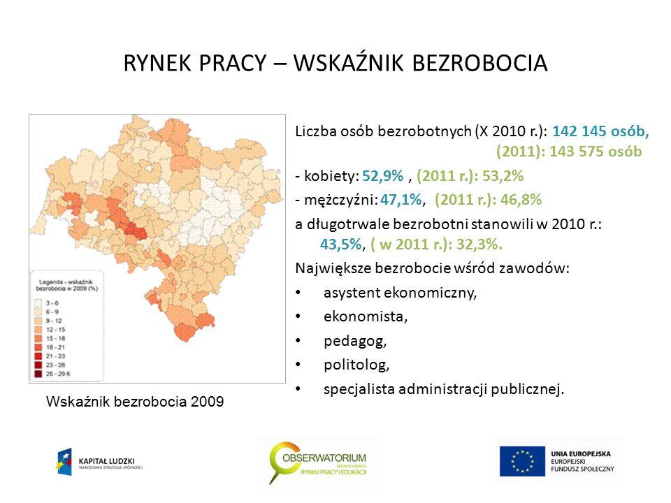 RYNEK PRACY – WSKAŹNIK BEZROBOCIA Liczba osób bezrobotnych (X 2010 r.): 142 145 osób, (2011): 143 575 osób - kobiety: 52,9%, (2011 r.): 53,2% - mężczyźni: 47,1%, (2011 r.): 46,8% a długotrwale bezrobotni stanowili w 2010 r.: 43,5%, ( w 2011 r.): 32,3%.
