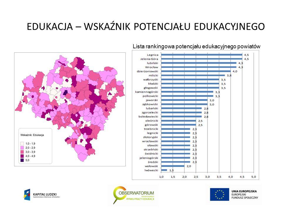 EDUKACJA – WSKAŹNIK POTENCJAŁU EDUKACYJNEGO Lista rankingowa potencjału edukacyjnego powiatów
