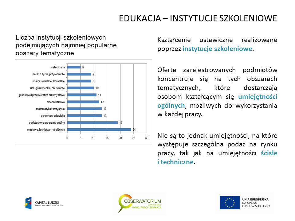 EDUKACJA – INSTYTUCJE SZKOLENIOWE Kształcenie ustawiczne realizowane poprzez instytucje szkoleniowe.