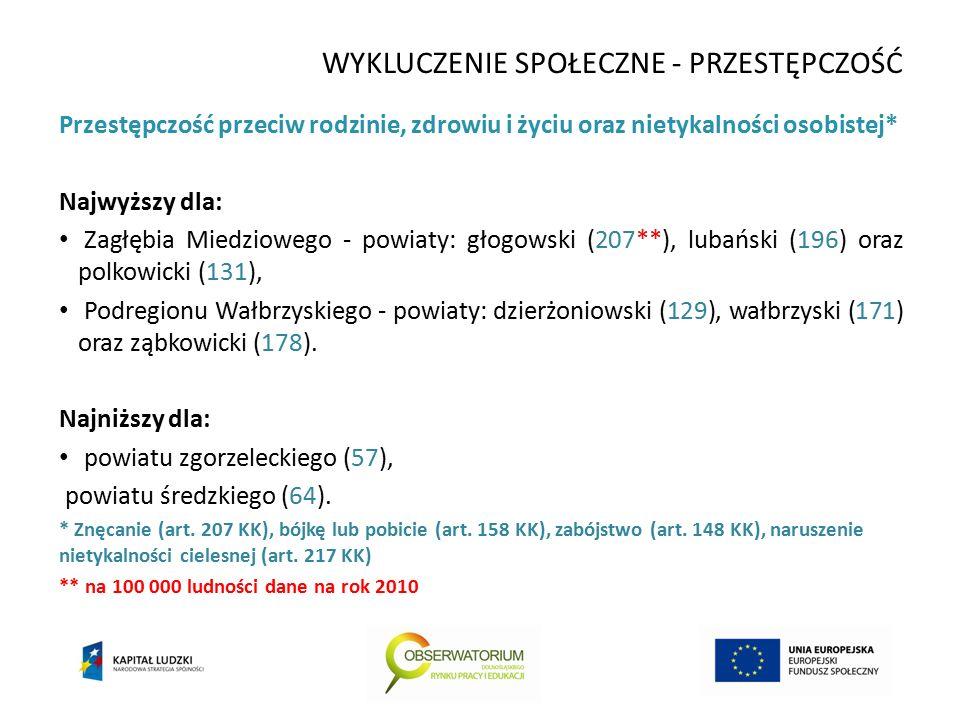 WYKLUCZENIE SPOŁECZNE - PRZESTĘPCZOŚĆ Przestępczość przeciw rodzinie, zdrowiu i życiu oraz nietykalności osobistej* Najwyższy dla: Zagłębia Miedziowego - powiaty: głogowski (207**), lubański (196) oraz polkowicki (131), Podregionu Wałbrzyskiego - powiaty: dzierżoniowski (129), wałbrzyski (171) oraz ząbkowicki (178).
