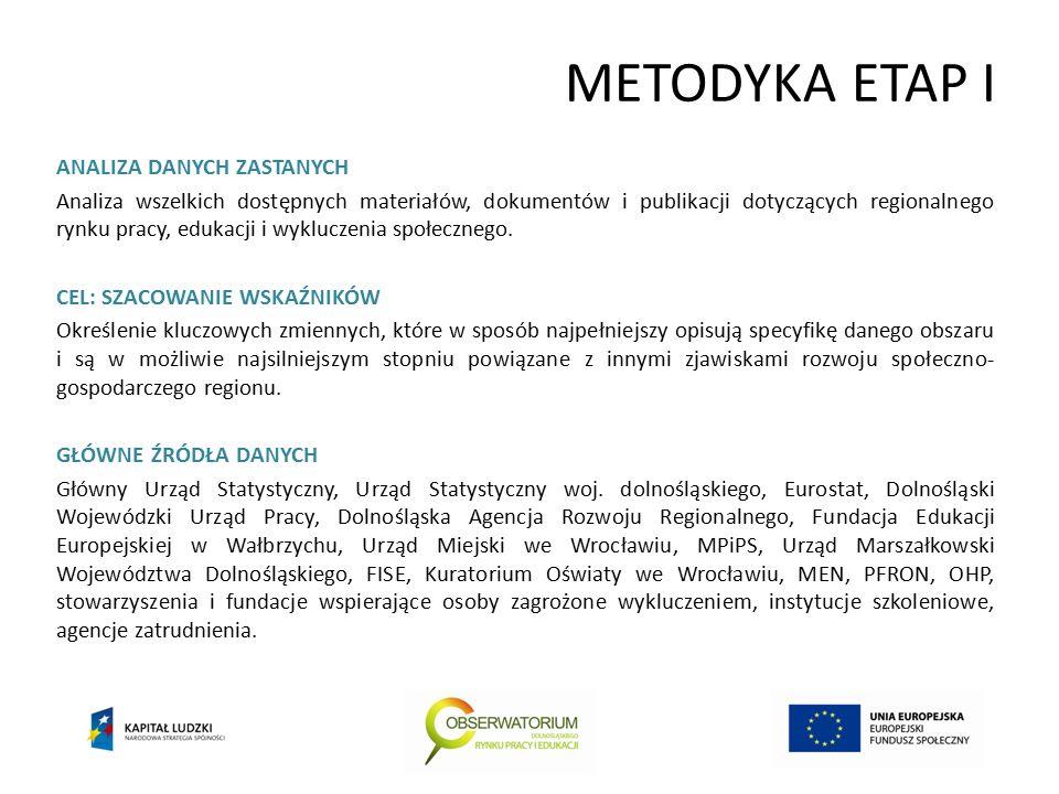 METODYKA ETAP I ANALIZA DANYCH ZASTANYCH Analiza wszelkich dostępnych materiałów, dokumentów i publikacji dotyczących regionalnego rynku pracy, edukacji i wykluczenia społecznego.