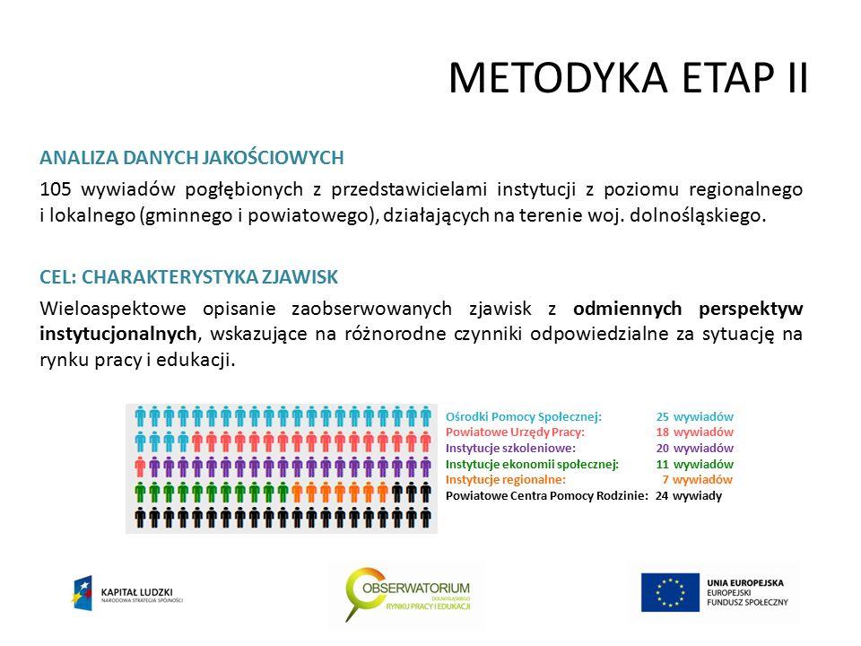METODYKA ETAP II ANALIZA DANYCH JAKOŚCIOWYCH 105 wywiadów pogłębionych z przedstawicielami instytucji z poziomu regionalnego i lokalnego (gminnego i powiatowego), działających na terenie woj.