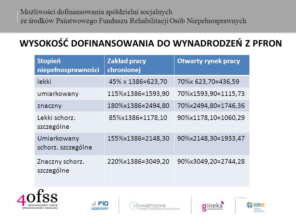 Możliwości dofinansowania spółdzielni socjalnych ze środków Państwowego Funduszu Rehabilitacji Osób Niepełnosprawnych WYSOKOŚĆ DOFINANSOWANIA DO WYNADRODZEŃ Z PFRON Stopień niepełnosprawności Zakład pracy chronionej Otwarty rynek pracy lekki 45% x 1386=623,7070%x 623,70=436,59 umiarkowany115%x1386=1593,9070%x1593,90=1115,73 znaczny180%x1386=2494,8070%x2494,80=1746,36 Lekki schorz.